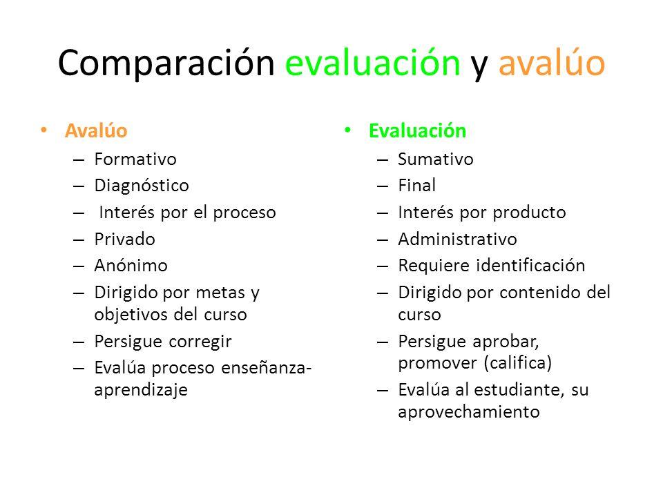 Comparación evaluación y avalúo Avalúo – Formativo – Diagnóstico – Interés por el proceso – Privado – Anónimo – Dirigido por metas y objetivos del cur