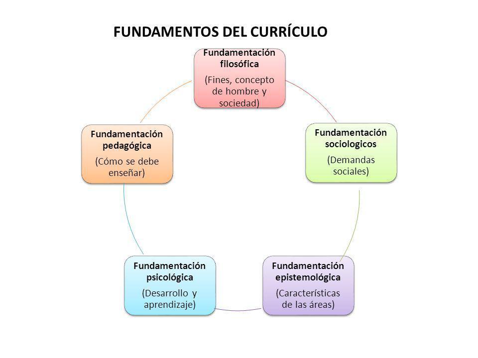 FUNDAMENTOS DEL CURRÍCULO Fundamentación filosófica (Fines, concepto de hombre y sociedad) Fundamentación sociologicos (Demandas sociales) Fundamentac