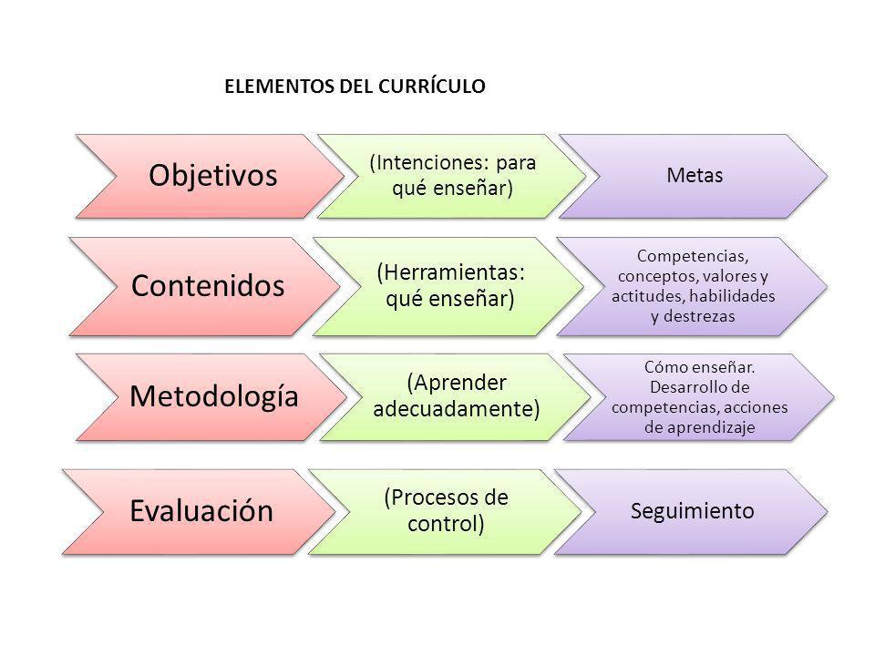 Objetivos (Intenciones: para qué enseñar) Metas Contenidos (Herramientas: qué enseñar) Competencias, conceptos, valores y actitudes, habilidades y des