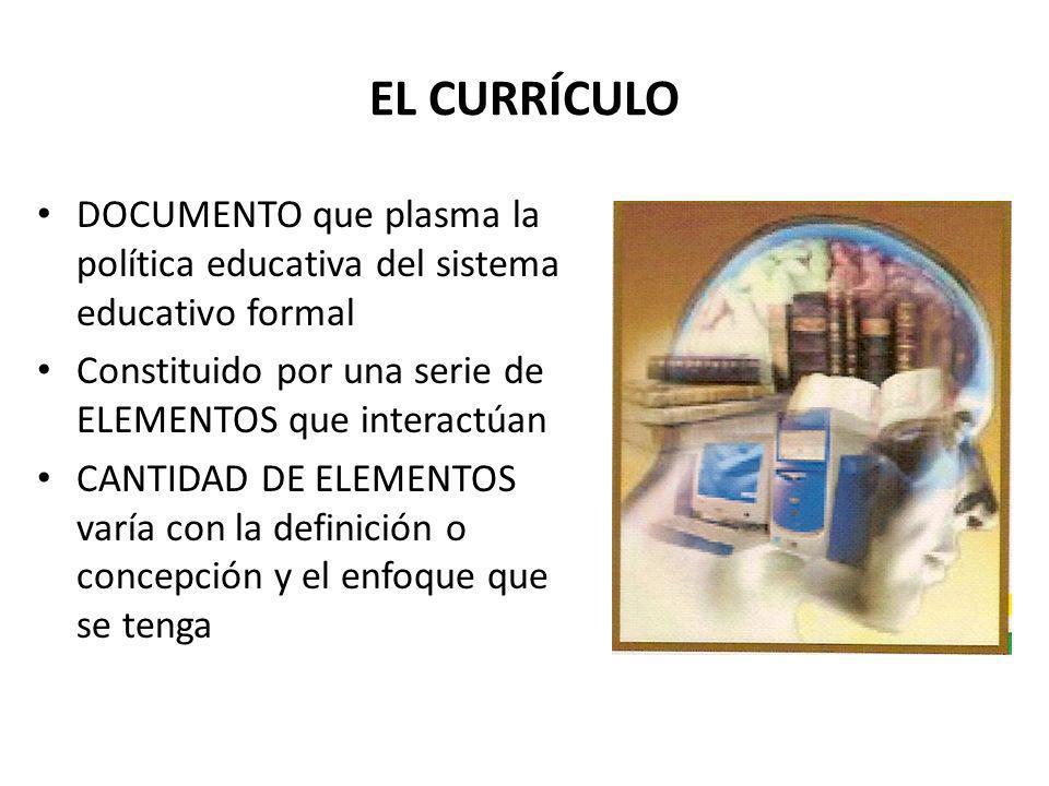 EL CURRÍCULO DOCUMENTO que plasma la política educativa del sistema educativo formal Constituido por una serie de ELEMENTOS que interactúan CANTIDAD D