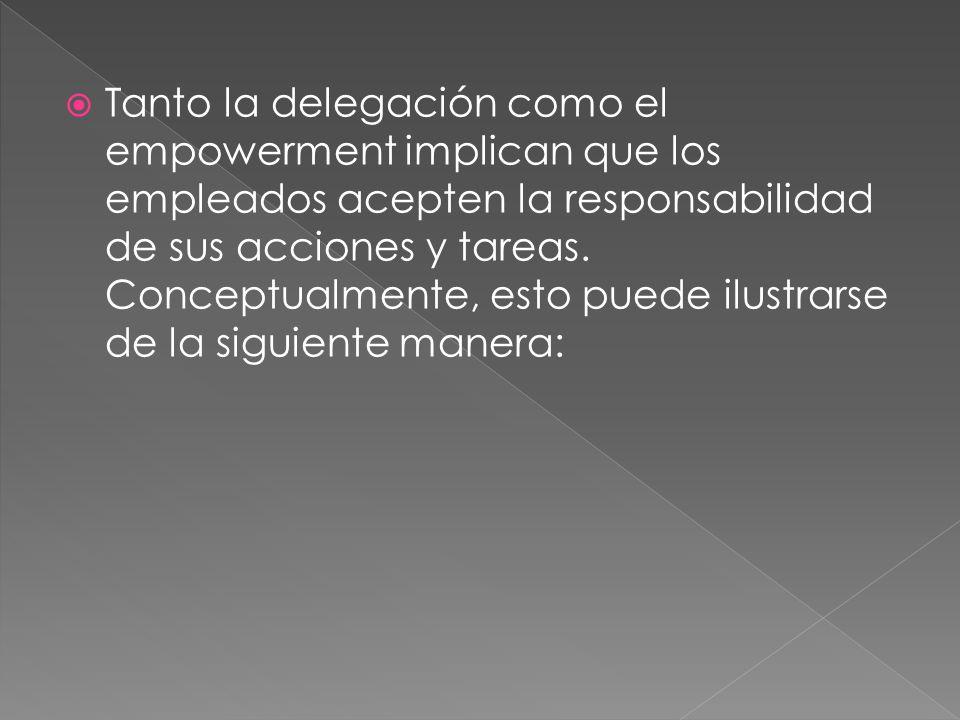 Tanto la delegación como el empowerment implican que los empleados acepten la responsabilidad de sus acciones y tareas.