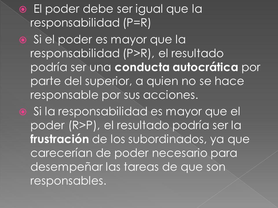 El poder debe ser igual que la responsabilidad (P=R) Si el poder es mayor que la responsabilidad (P>R), el resultado podría ser una conducta autocrática por parte del superior, a quien no se hace responsable por sus acciones.