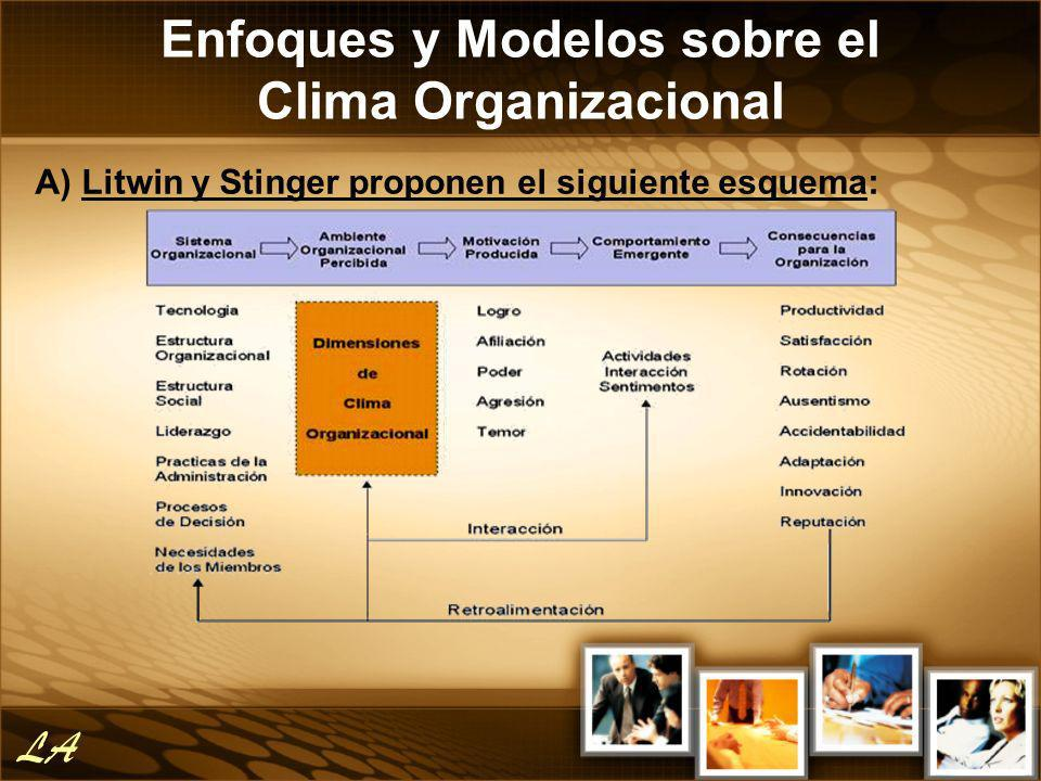Enfoques y Modelos sobre el Clima Organizacional A) Litwin y Stinger proponen el siguiente esquema: LA