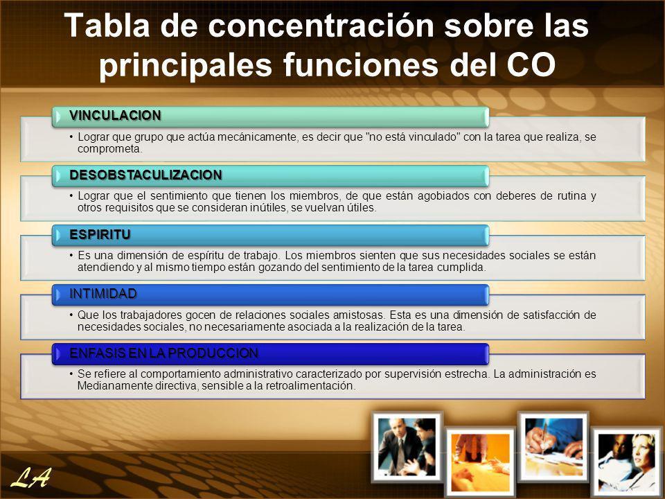 Tabla de concentración sobre las principales funciones del CO Lograr que grupo que actúa mecánicamente, es decir que