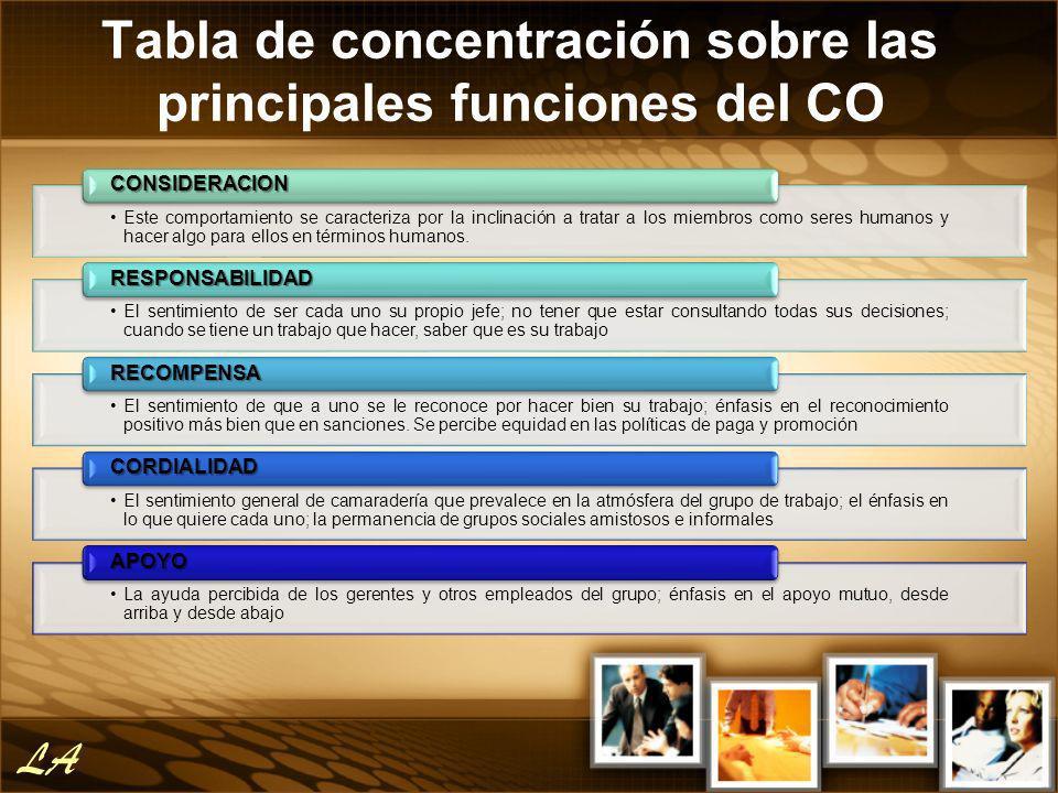 Tabla de concentración sobre las principales funciones del CO Este comportamiento se caracteriza por la inclinación a tratar a los miembros como seres