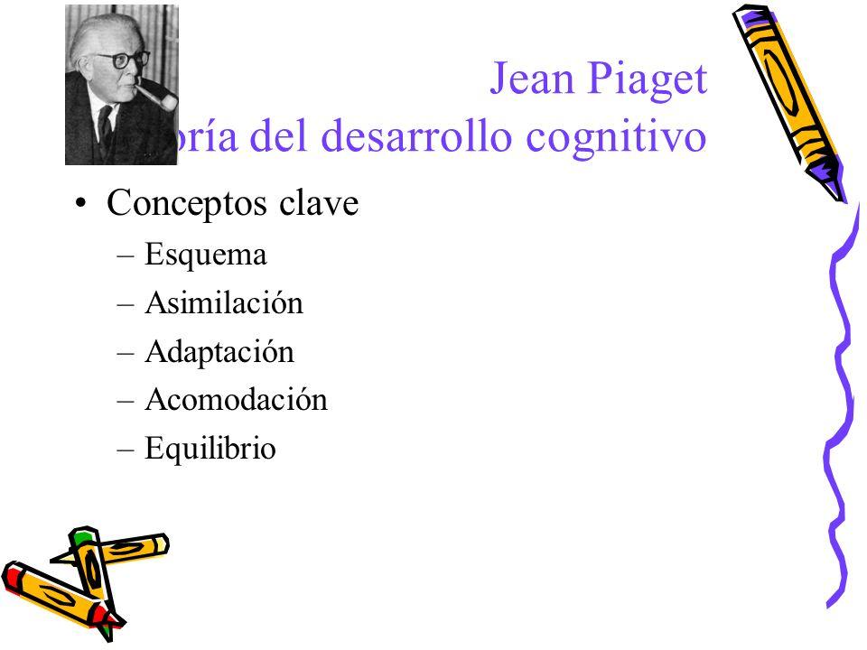 Conceptos clave –Esquema –Asimilación –Adaptación –Acomodación –Equilibrio Jean Piaget Teoría del desarrollo cognitivo