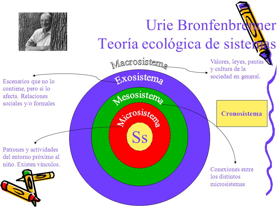 Urie Bronfenbrenner Teoría ecológica de sistemas Ss Patrones y actividades del entorno próximo al niño. Existen vínculos. Conexiones entre los distint