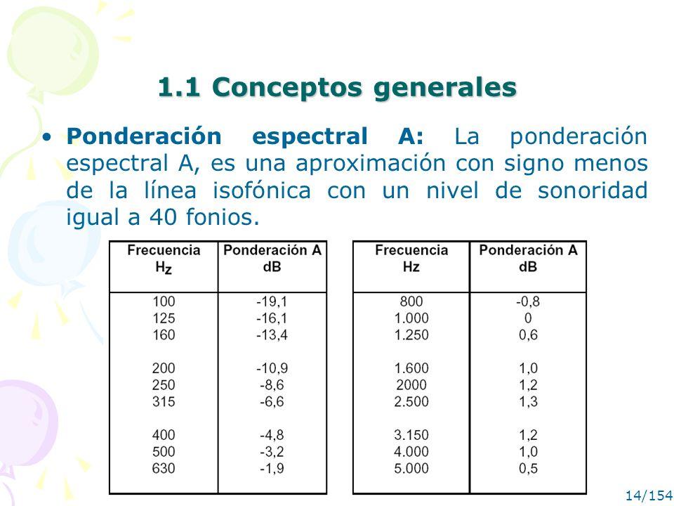MANUEL RECUERO14/154 1.1 Conceptos generales Ponderación espectral A: La ponderación espectral A, es una aproximación con signo menos de la línea isof