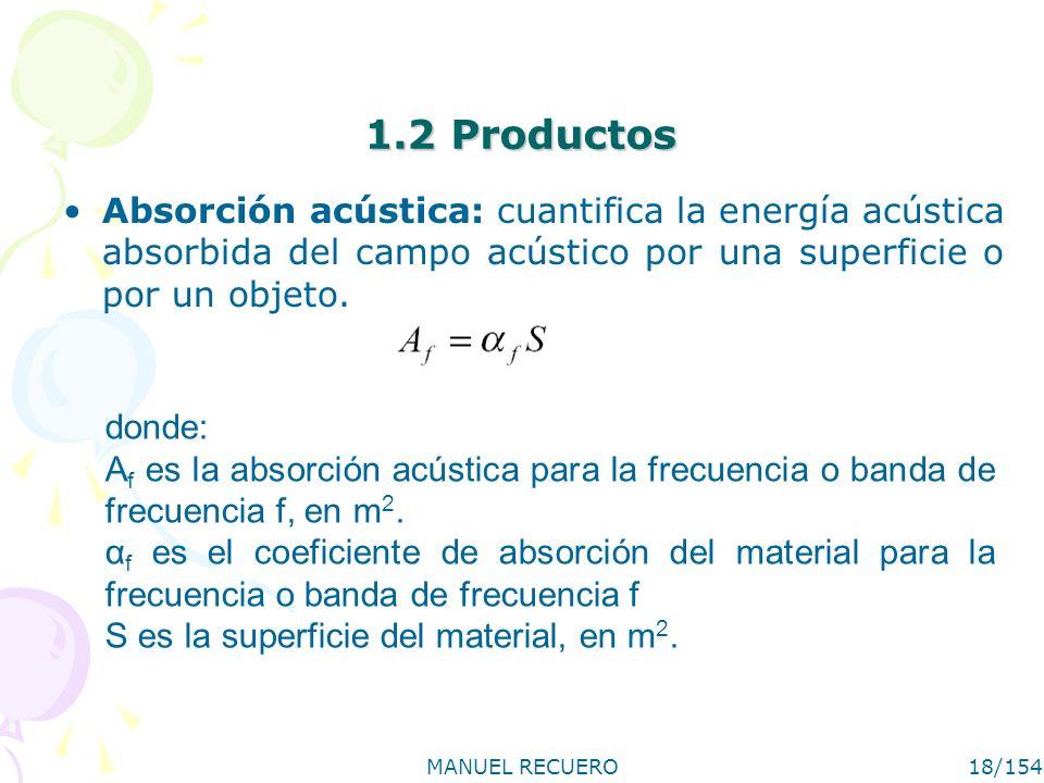 MANUEL RECUERO18/154 1.2 Productos Absorción acústica: cuantifica la energía acústica absorbida del campo acústico por una superficie o por un objeto.