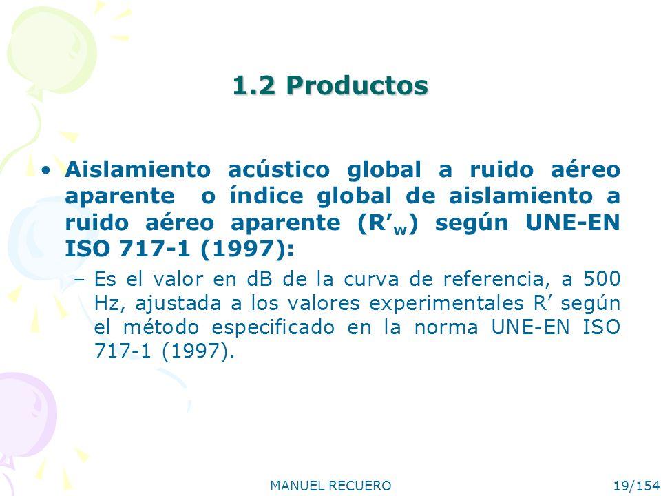 MANUEL RECUERO19/154 1.2 Productos Aislamiento acústico global a ruido aéreo aparente o índice global de aislamiento a ruido aéreo aparente (R w ) seg