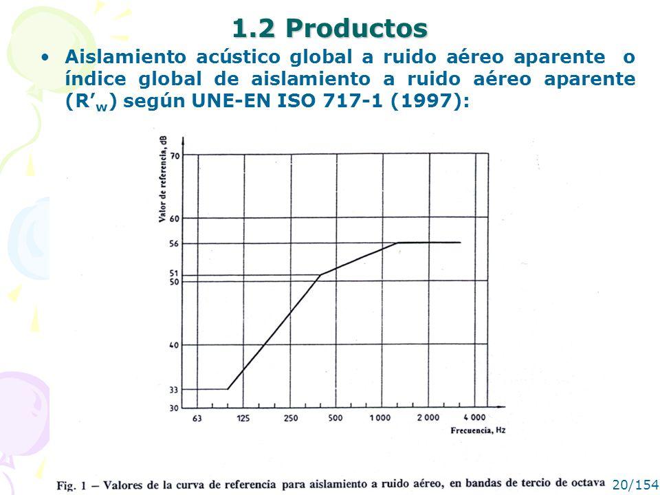 MANUEL RECUERO20/154 1.2 Productos Aislamiento acústico global a ruido aéreo aparente o índice global de aislamiento a ruido aéreo aparente (R w ) seg