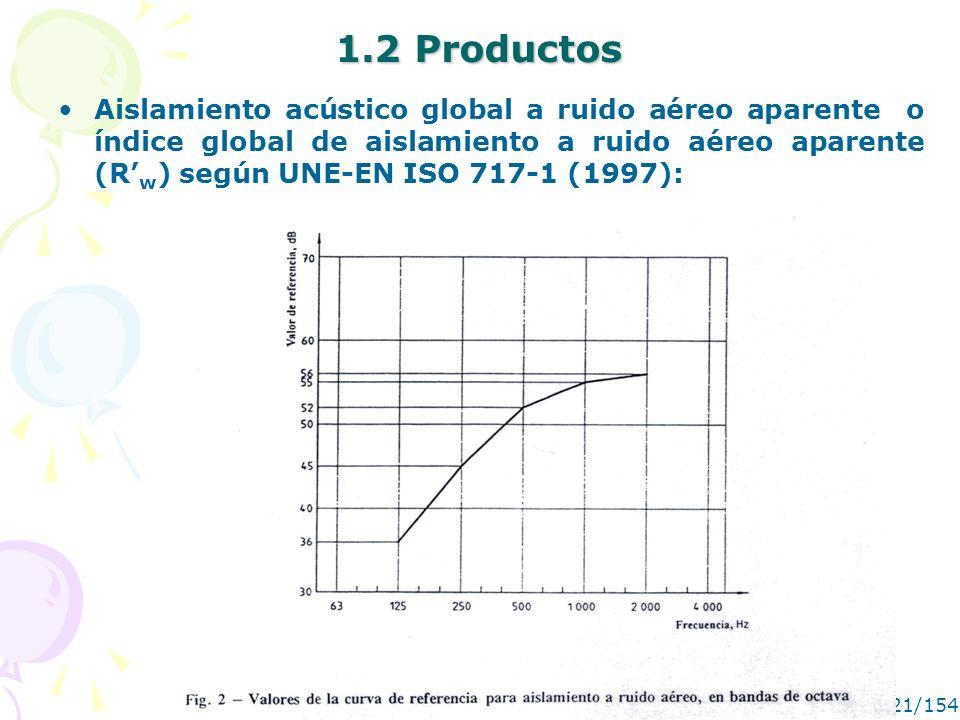 MANUEL RECUERO21/154 1.2 Productos Aislamiento acústico global a ruido aéreo aparente o índice global de aislamiento a ruido aéreo aparente (R w ) seg