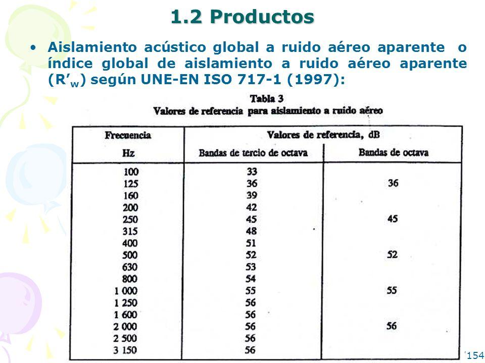 MANUEL RECUERO22/154 1.2 Productos Aislamiento acústico global a ruido aéreo aparente o índice global de aislamiento a ruido aéreo aparente (R w ) seg