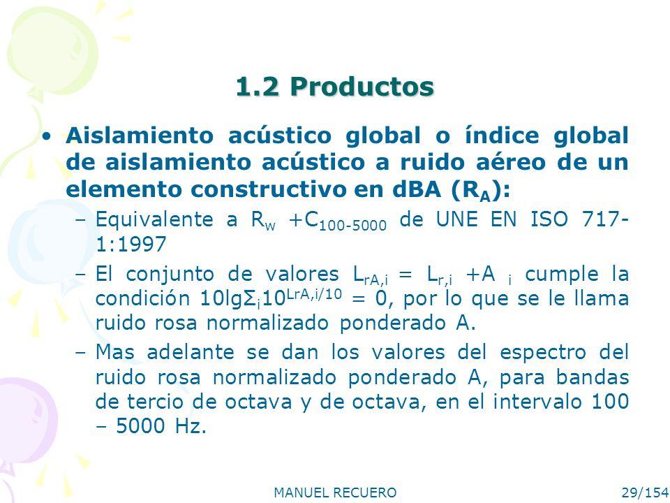 MANUEL RECUERO29/154 1.2 Productos Aislamiento acústico global o índice global de aislamiento acústico a ruido aéreo de un elemento constructivo en dB