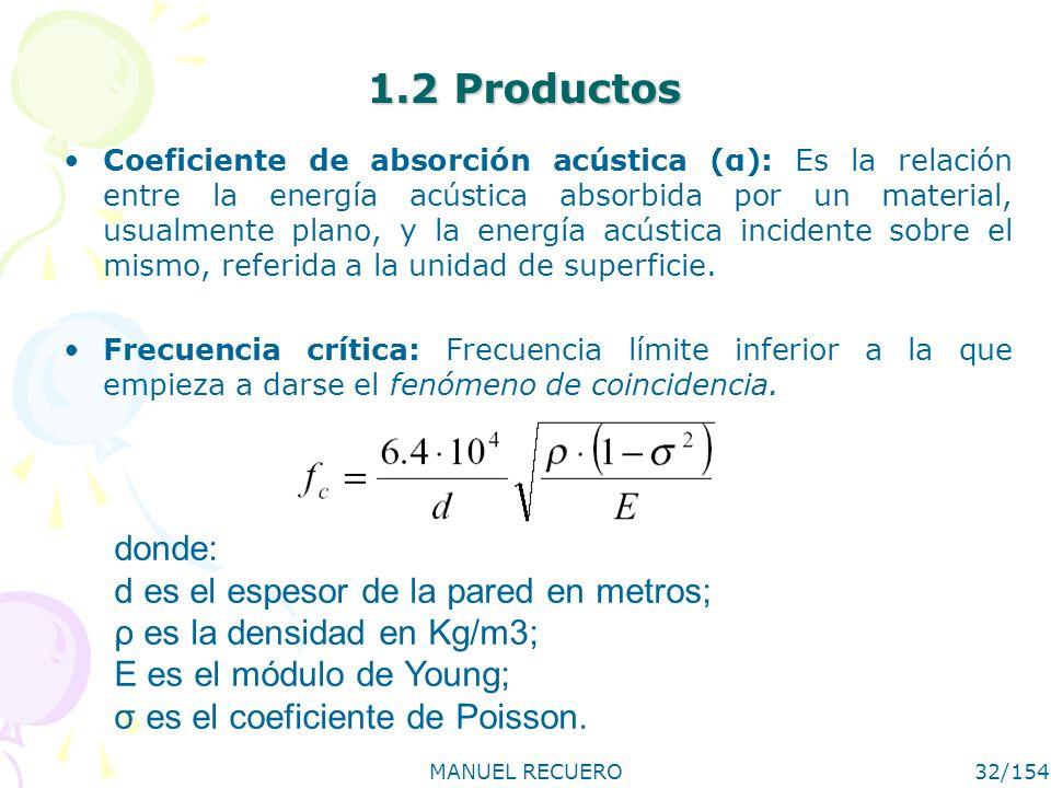 MANUEL RECUERO32/154 1.2 Productos Coeficiente de absorción acústica (α): Es la relación entre la energía acústica absorbida por un material, usualmen