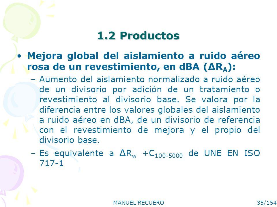 MANUEL RECUERO35/154 1.2 Productos Mejora global del aislamiento a ruido aéreo rosa de un revestimiento, en dBA (ΔR A ): –Aumento del aislamiento norm