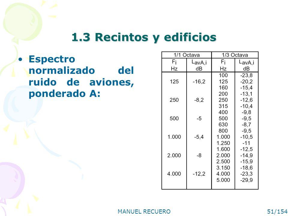 MANUEL RECUERO51/154 1.3 Recintos y edificios Espectro normalizado del ruido de aviones, ponderado A: