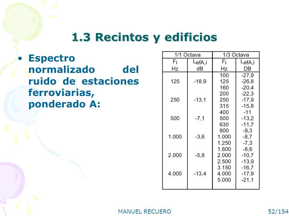 MANUEL RECUERO52/154 1.3 Recintos y edificios Espectro normalizado del ruido de estaciones ferroviarias, ponderado A: