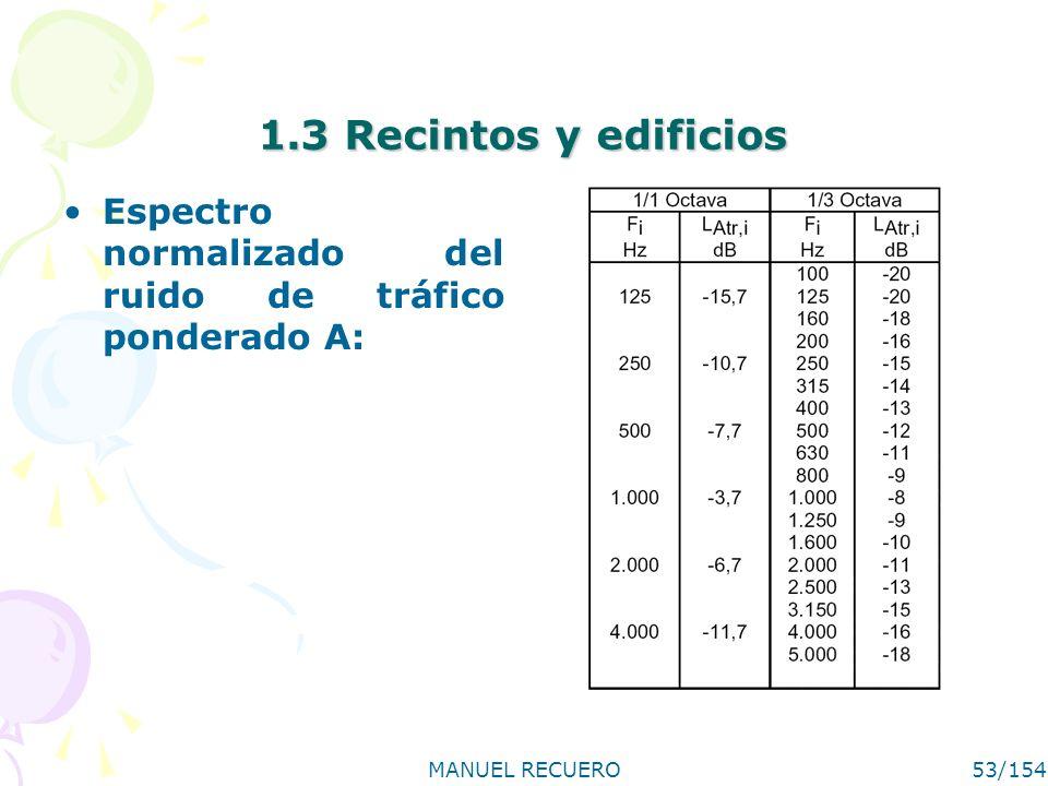 MANUEL RECUERO53/154 1.3 Recintos y edificios Espectro normalizado del ruido de tráfico ponderado A: