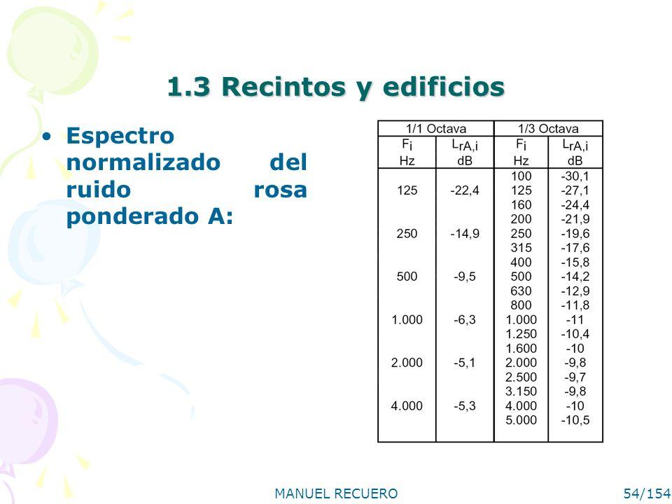 MANUEL RECUERO54/154 1.3 Recintos y edificios Espectro normalizado del ruido rosa ponderado A: