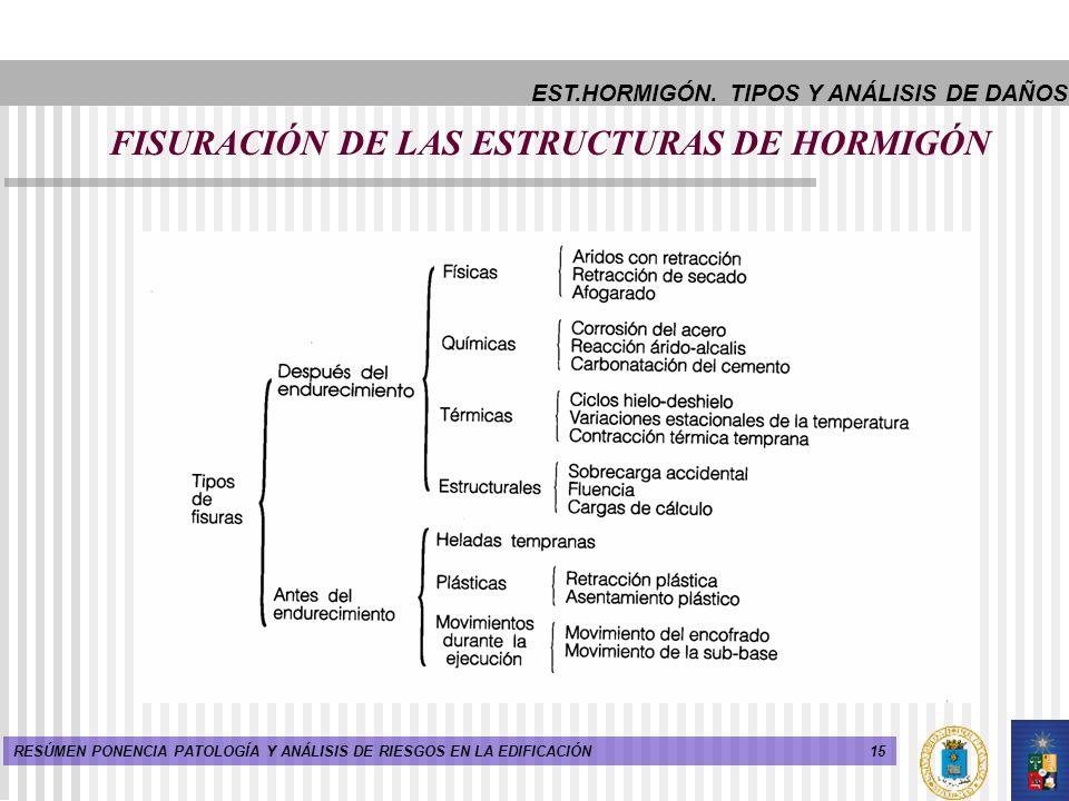 15RESÚMEN PONENCIA PATOLOGÍA Y ANÁLISIS DE RIESGOS EN LA EDIFICACIÓN FISURACIÓN DE LAS ESTRUCTURAS DE HORMIGÓN EST.HORMIGÓN. TIPOS Y ANÁLISIS DE DAÑOS