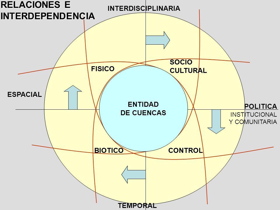 ESPACIAL TEMPORAL INTERDISCIPLINARIA POLITICA INSTITUCIONAL Y COMUNITARIA BIOTICO FISICO CONTROL SOCIO CULTURAL RELACIONES E INTERDEPENDENCIA BIOTICO