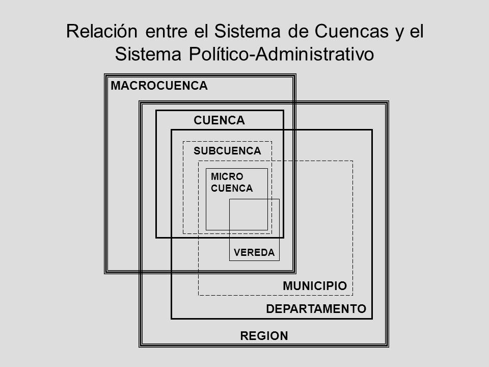 Relación entre el Sistema de Cuencas y el Sistema Político-Administrativo MACROCUENCA REGION CUENCA DEPARTAMENTO SUBCUENCA MUNICIPIO MICRO CUENCA VERE