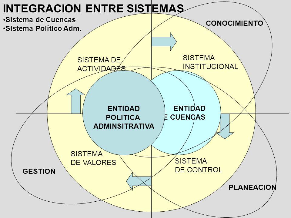 GESTION PLANEACION SISTEMA DE VALORES SISTEMA DE CONTROL SISTEMA INSTITUCIONAL INTEGRACION ENTRE SISTEMAS Sistema de CuencasSistema de Cuencas Sistema