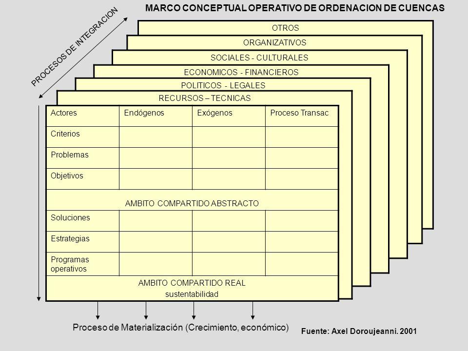 OTROS PROCESOS DE INTEGRACION Proceso de Materialización (Crecimiento, económico) ORGANIZATIVOS SOCIALES - CULTURALES ECONOMICOS - FINANCIEROS POLITIC