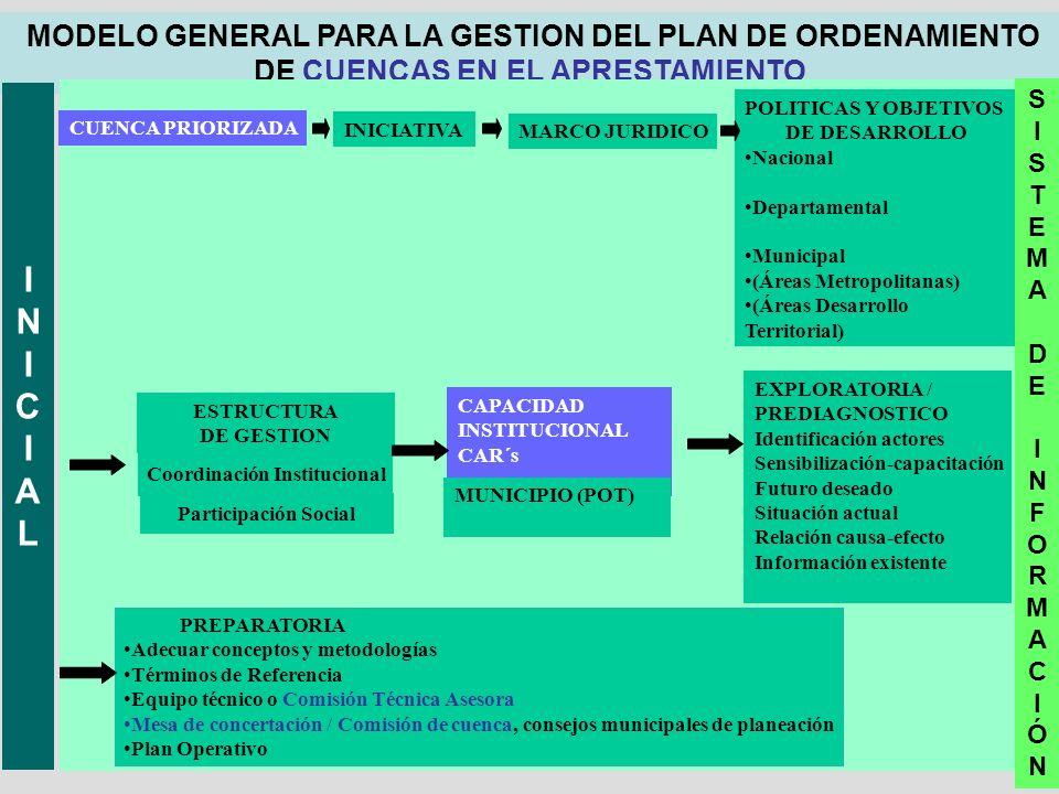MODELO GENERAL PARA LA GESTION DEL PLAN DE ORDENAMIENTO DE CUENCAS EN EL APRESTAMIENTO INICIALINICIAL INICIATIVA MARCO JURIDICO POLITICAS Y OBJETIVOS