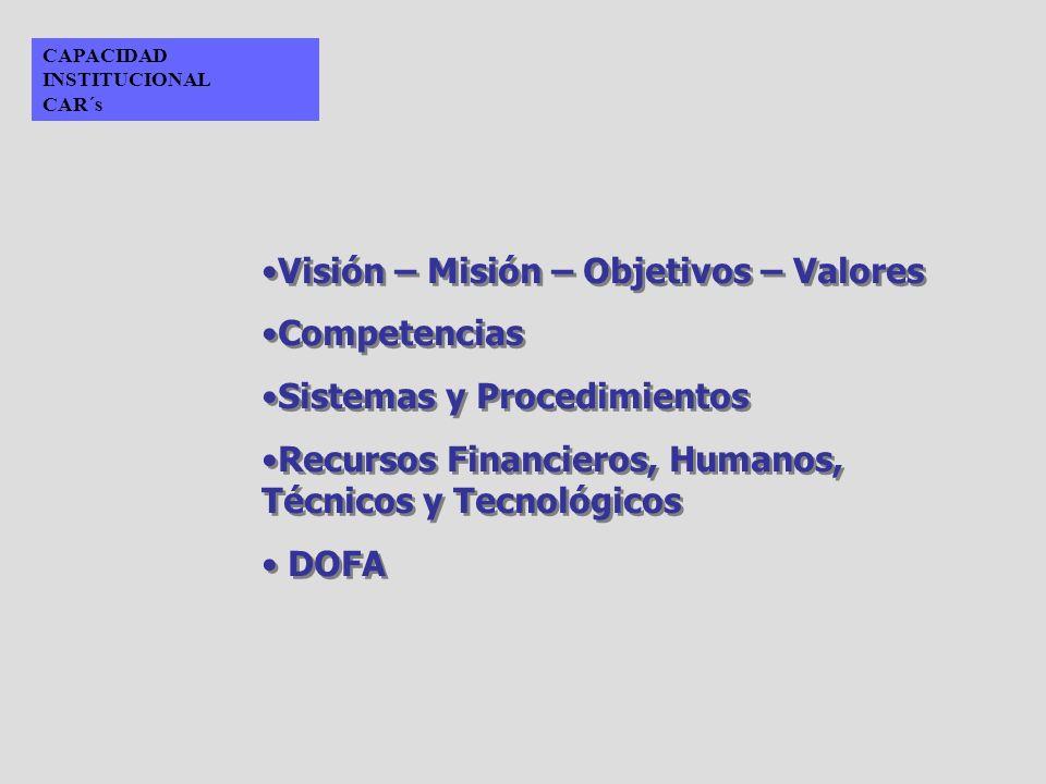 CAPACIDAD INSTITUCIONAL CAR´s Visión – Misión – Objetivos – Valores Competencias Sistemas y Procedimientos Recursos Financieros, Humanos, Técnicos y T