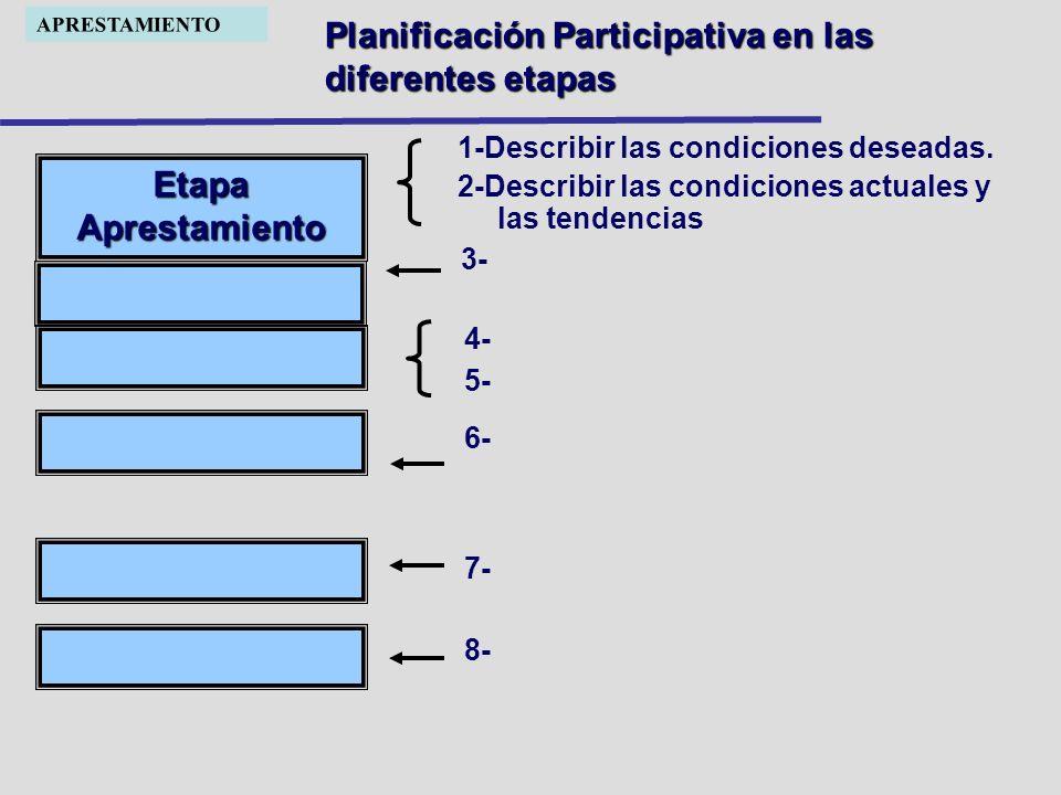 Planificación Participativa en las diferentes etapas Etapa Aprestamiento 3- 4- 5- 6- 7- 8- 1-Describir las condiciones deseadas. 2-Describir las condi