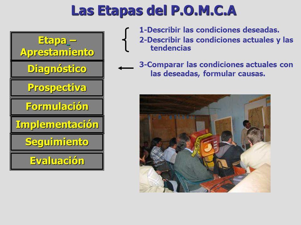 Las Etapas del P.O.M.C.A Etapa – Aprestamiento Diagnóstico 3-Comparar las condiciones actuales con las deseadas, formular causas.Formulación Implement