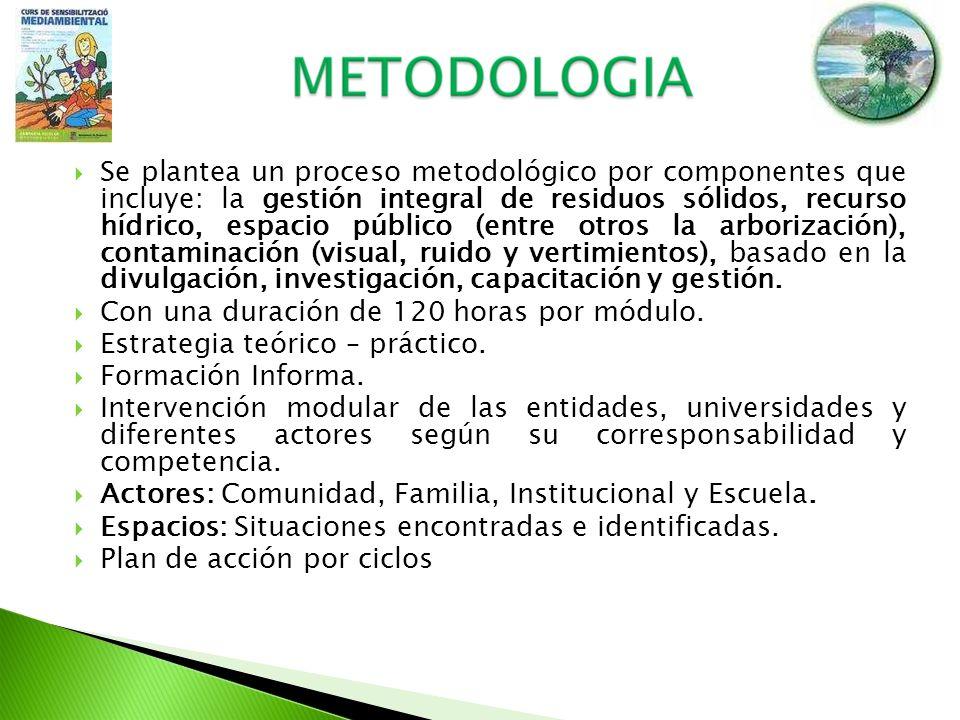 Se plantea un proceso metodológico por componentes que incluye: la gestión integral de residuos sólidos, recurso hídrico, espacio público (entre otros
