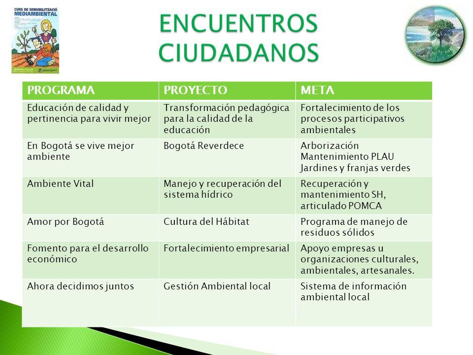 ORGANIZACION GESTION COMUNITARIA (Apoyo formulación de Proyectos de inversión local 2009-2012) GESTION LOCAL (EPFA), GESTION INTERLOCAL Participación en el proceso POMCA; recorridos y reconocimiento de la cuenca, (quebrada la vieja, (chapinero), rio arzobispo (Teusaquillo) y canal salitre (barrios unidos) y proceso pedagógico, conocimiento de la visión POT - POMCA, foro.