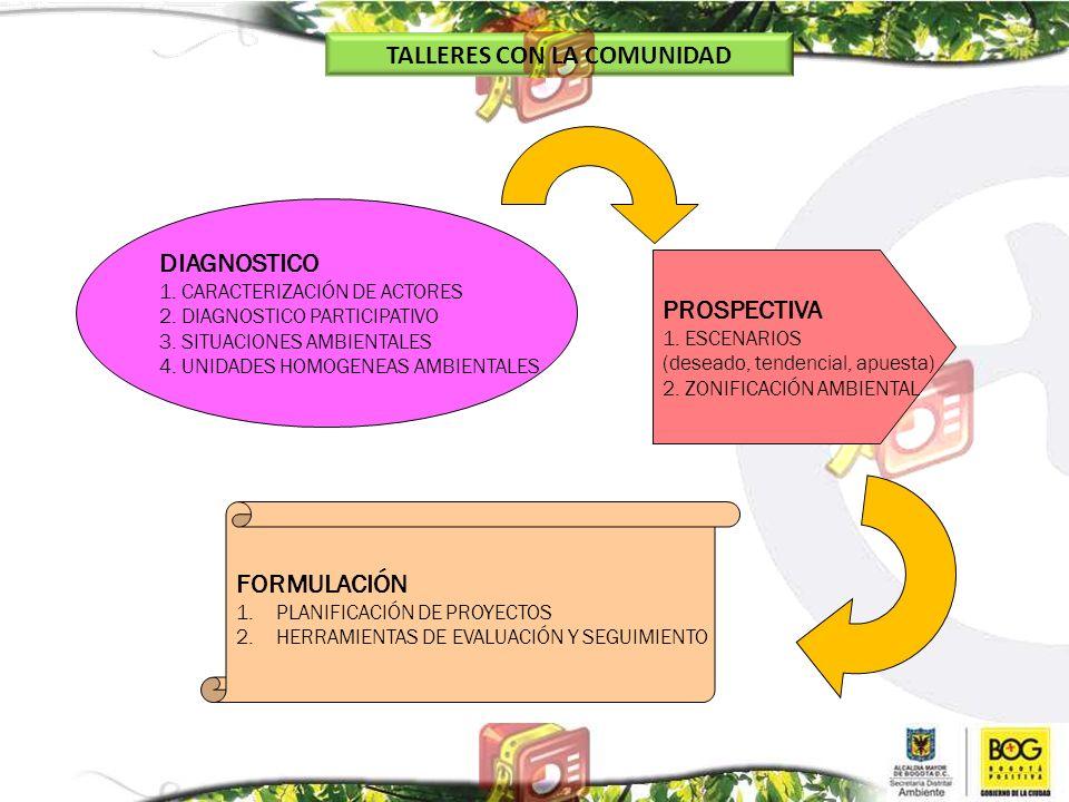 TALLERES CON LA COMUNIDAD DIAGNOSTICO 1. CARACTERIZACIÓN DE ACTORES 2. DIAGNOSTICO PARTICIPATIVO 3. SITUACIONES AMBIENTALES 4. UNIDADES HOMOGENEAS AMB