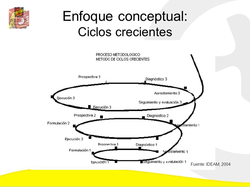 Enfoque conceptual: Ciclos crecientes Fuente: IDEAM, 2004
