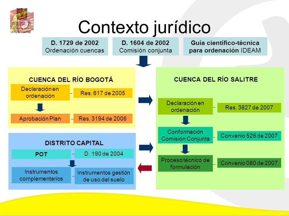 Contexto jurídico Declaración en ordenación Aprobación Plan Res. 617 de 2005 Res. 3194 de 2006 CUENCA DEL RÍO BOGOTÁ D. 1729 de 2002 Ordenación cuenca