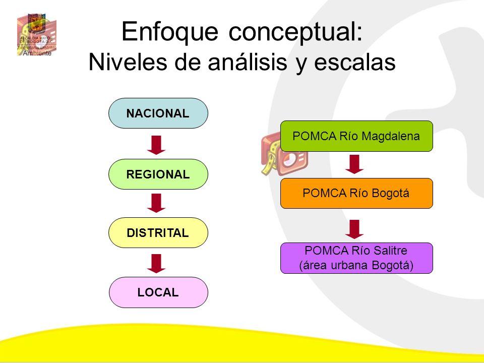 Enfoque conceptual: Niveles de análisis y escalas POMCA Río Magdalena POMCA Río Bogotá POMCA Río Salitre (área urbana Bogotá) NACIONAL REGIONAL DISTRI