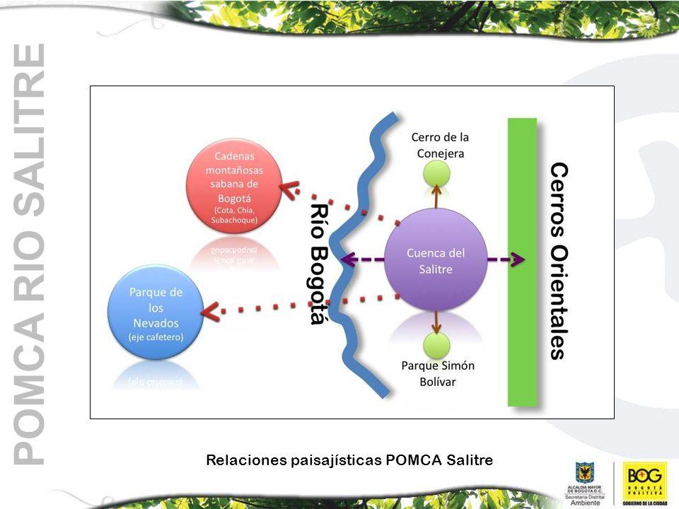 Relaciones paisajísticas POMCA Salitre POMCA RIO SALITRE