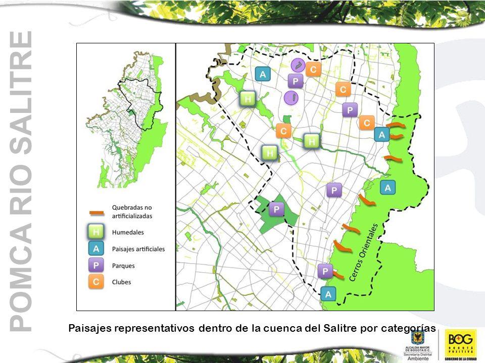 Paisajes representativos dentro de la cuenca del Salitre por categorías POMCA RIO SALITRE