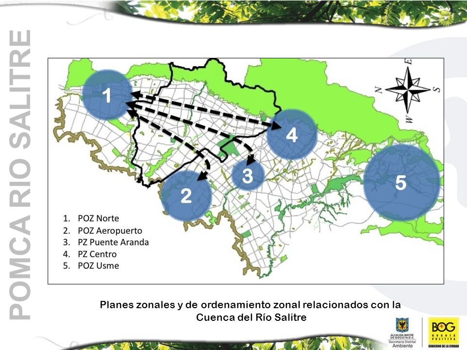 Planes zonales y de ordenamiento zonal relacionados con la Cuenca del Río Salitre POMCA RIO SALITRE
