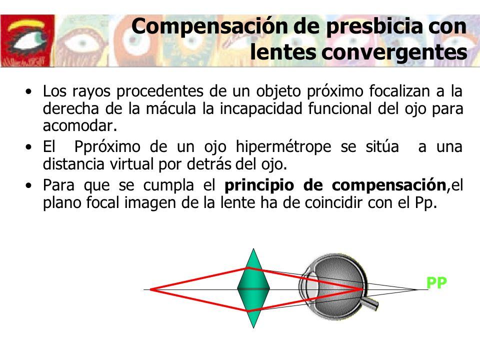 Compensación de presbicia con lentes convergentes PP Los rayos procedentes de un objeto próximo focalizan a la derecha de la mácula la incapacidad fun