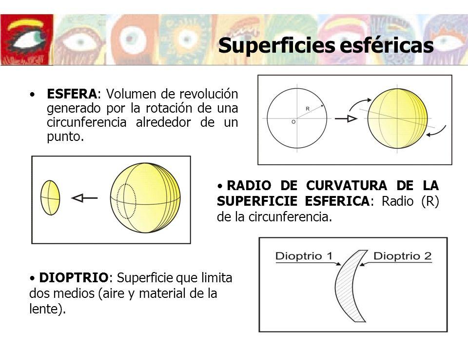 Superficies esféricas ESFERA: Volumen de revolución generado por la rotación de una circunferencia alrededor de un punto. RADIO DE CURVATURA DE LA SUP
