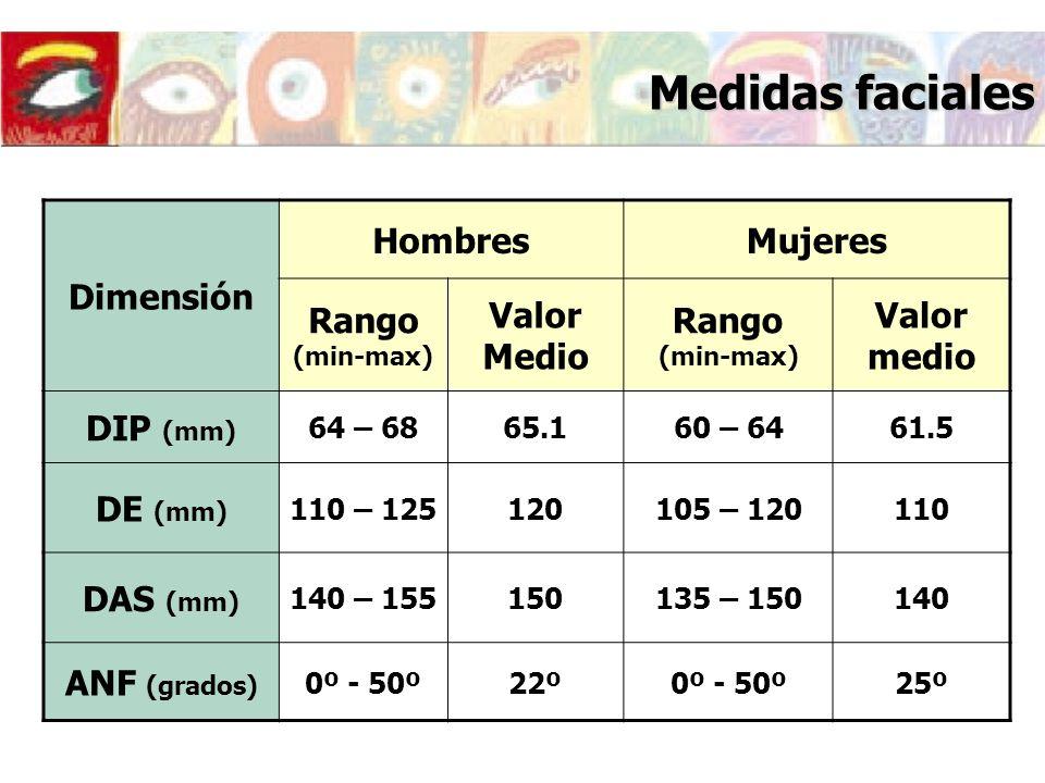 Medidas faciales Dimensión HombresMujeres Rango (min-max) Valor Medio Rango (min-max) Valor medio DIP (mm) 64 – 6865.160 – 6461.5 DE (mm) 110 – 125120