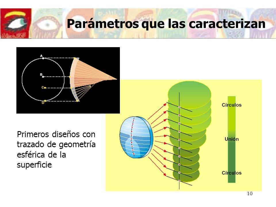 11 Superficies asféricas Parámetros que las caracterizan