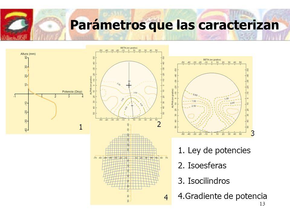 14 Parámetros que las caracterizan