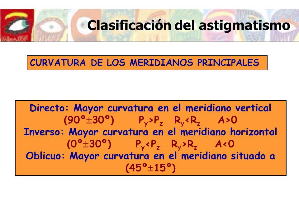 Clasificación del astigmatismo CURVATURA DE LOS MERIDIANOS PRINCIPALES Directo: Mayor curvatura en el meridiano vertical (90º 30º) P y >P z R y 0 Inve