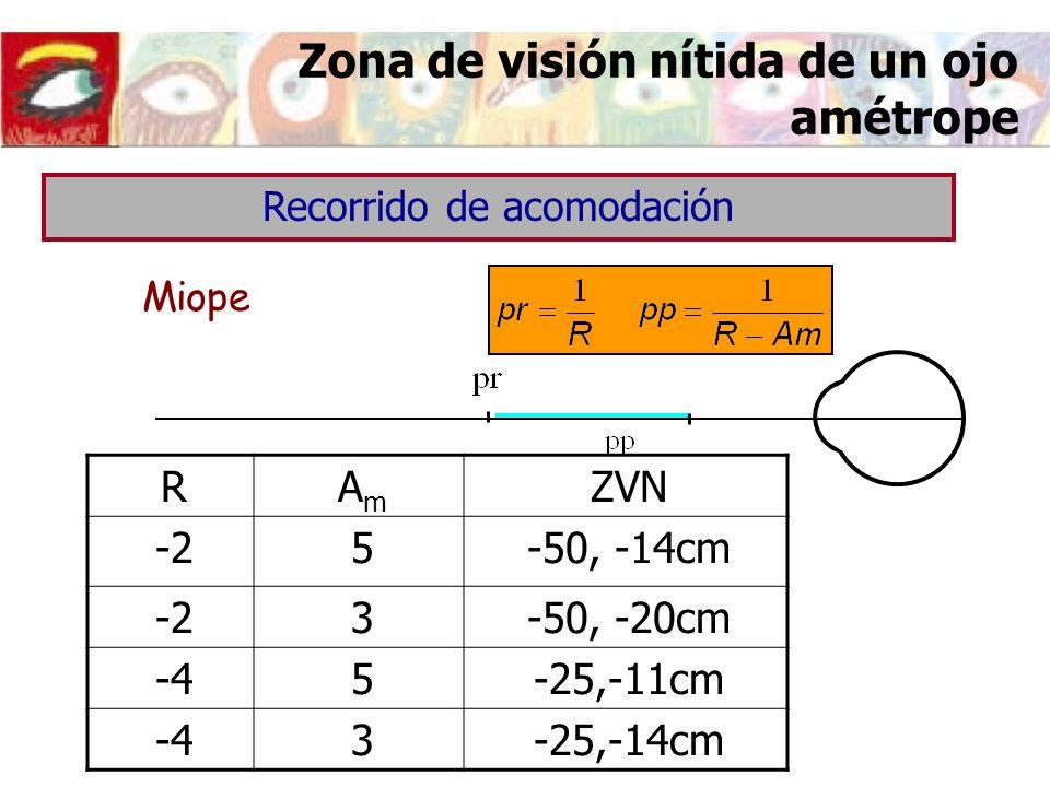 Zona de visión nítida de un ojo amétrope Miope Recorrido de acomodación RAmAm ZVN -25-50, -14cm -23-50, -20cm -45-25,-11cm -43-25,-14cm
