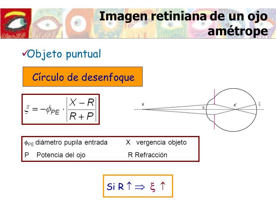 Imagen retiniana de un ojo amétrope PE diámetro pupila entrada X vergencia objeto P Potencia del ojo R Refracción Objeto puntual Círculo de desenfoque